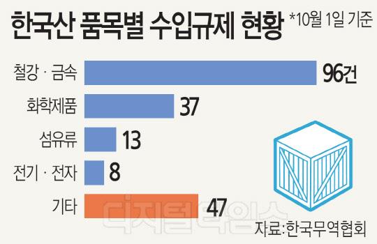 갈수록 두꺼워지는 보호무역 韓상품 겨냥 규제 55% 급증
